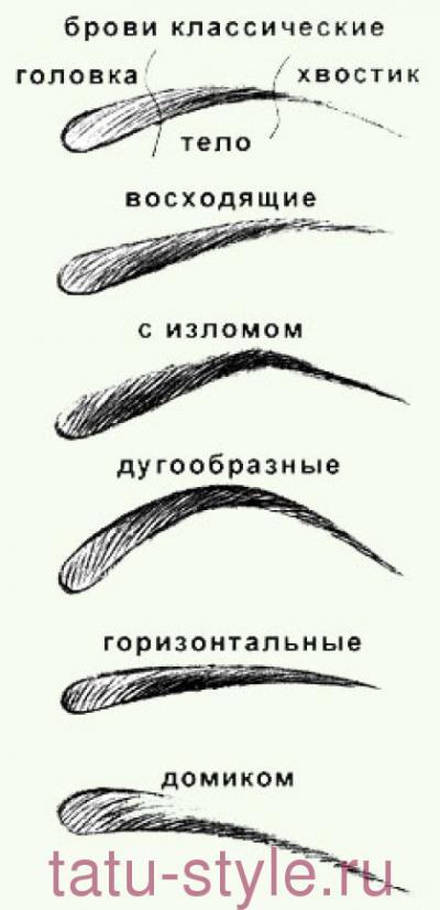 Помните, правильный уход за бровями, это залог прекрасной внешности