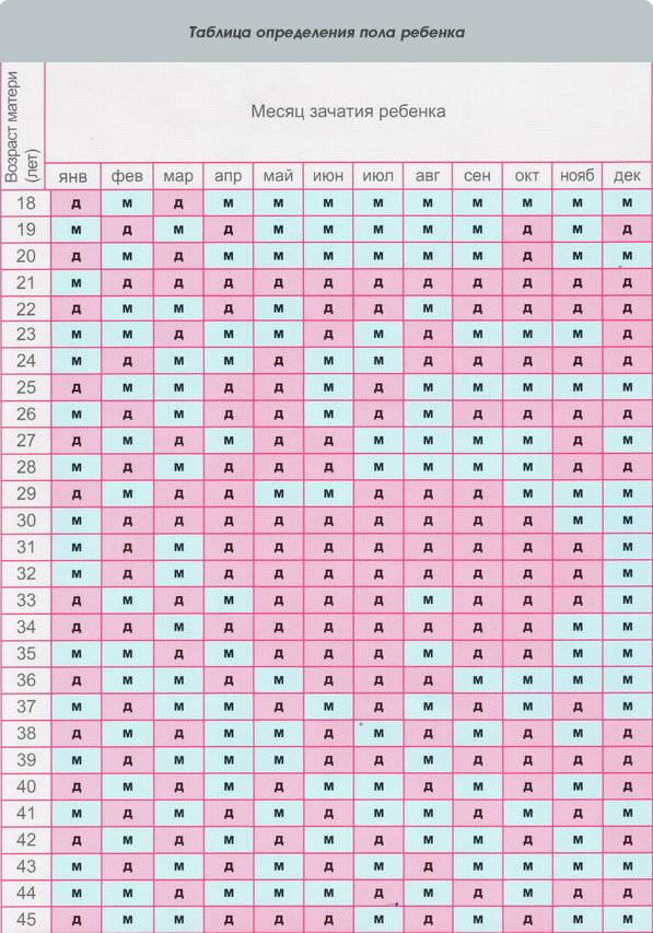Таблица определения пола ребёнка. совпал ли у кого-нибудь пол ребенка с это